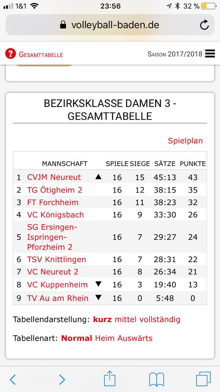 Volleyball-Damen 2 Tabelle